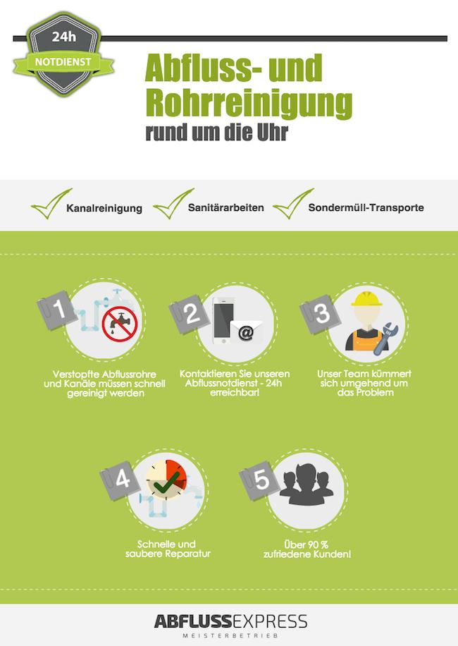 Rohrreinigung München